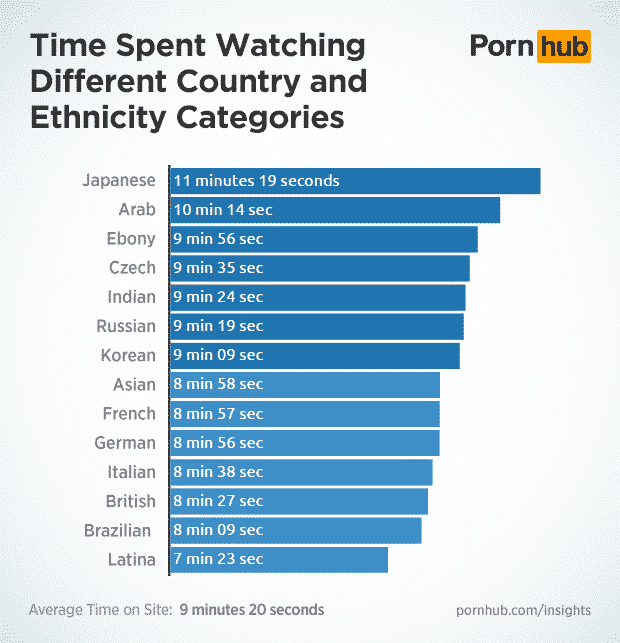 pornhub-insights-category-country-ethnic-time-on-site
