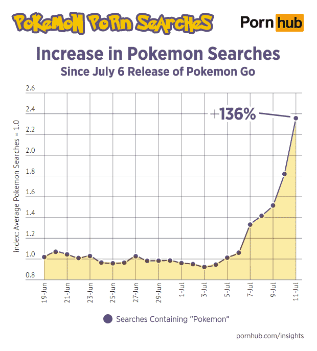 pornhub-insights